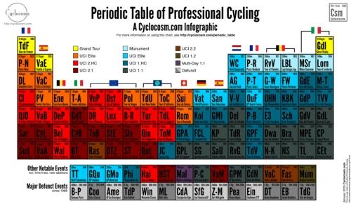 tabela-periodica-de-ciclismo